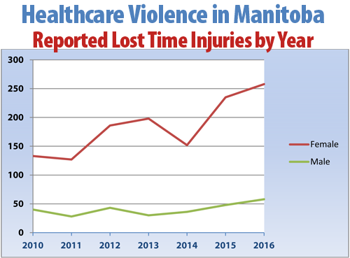 Healthcare violence in Manitoba Chart