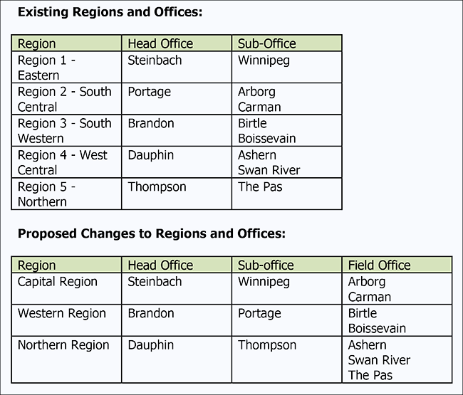 Changes to MI Regions and offices - Chart